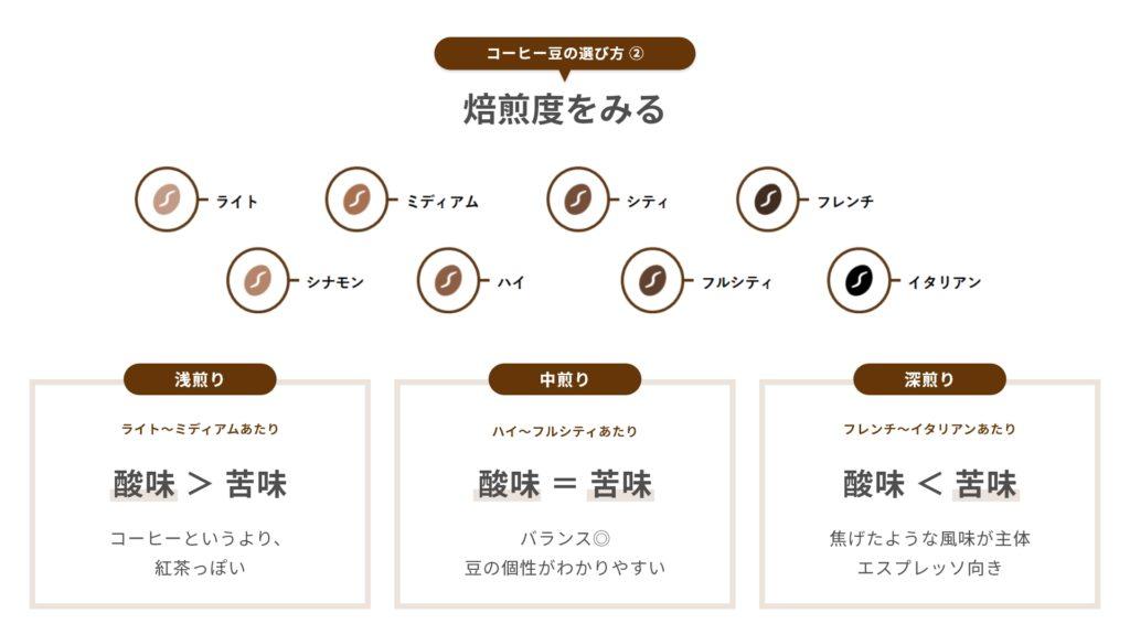 コーヒー豆の選び方|焙煎度をみる - カフェルテ