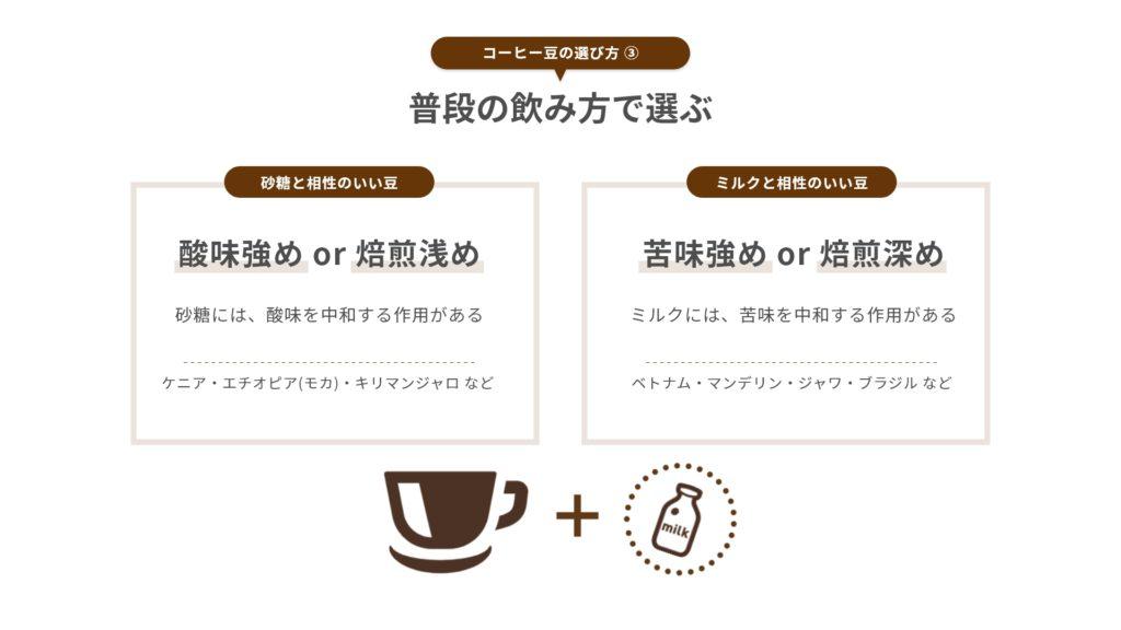 コーヒー豆の選び方|普段の飲み方で選ぶ - カフェルテ